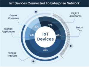 IoT-Devices-connected-to-enterprise-network