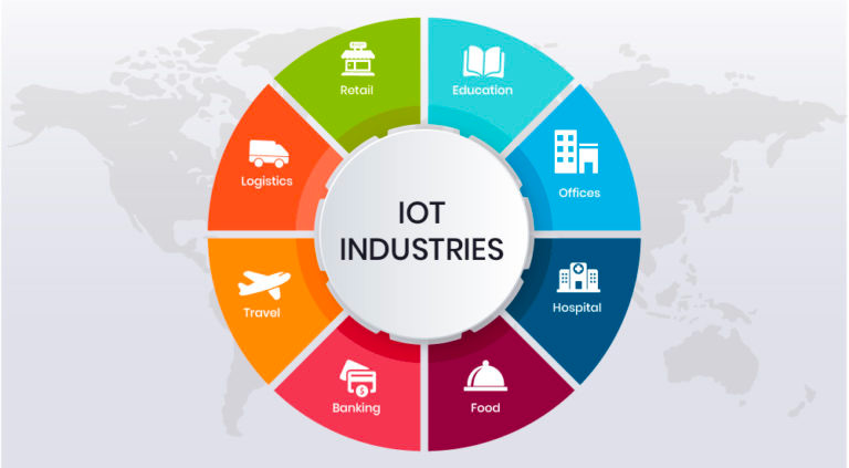 IOT-industries